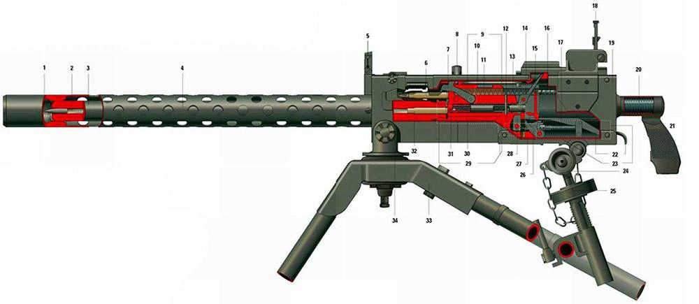 Устройство пулемёта M1919A4