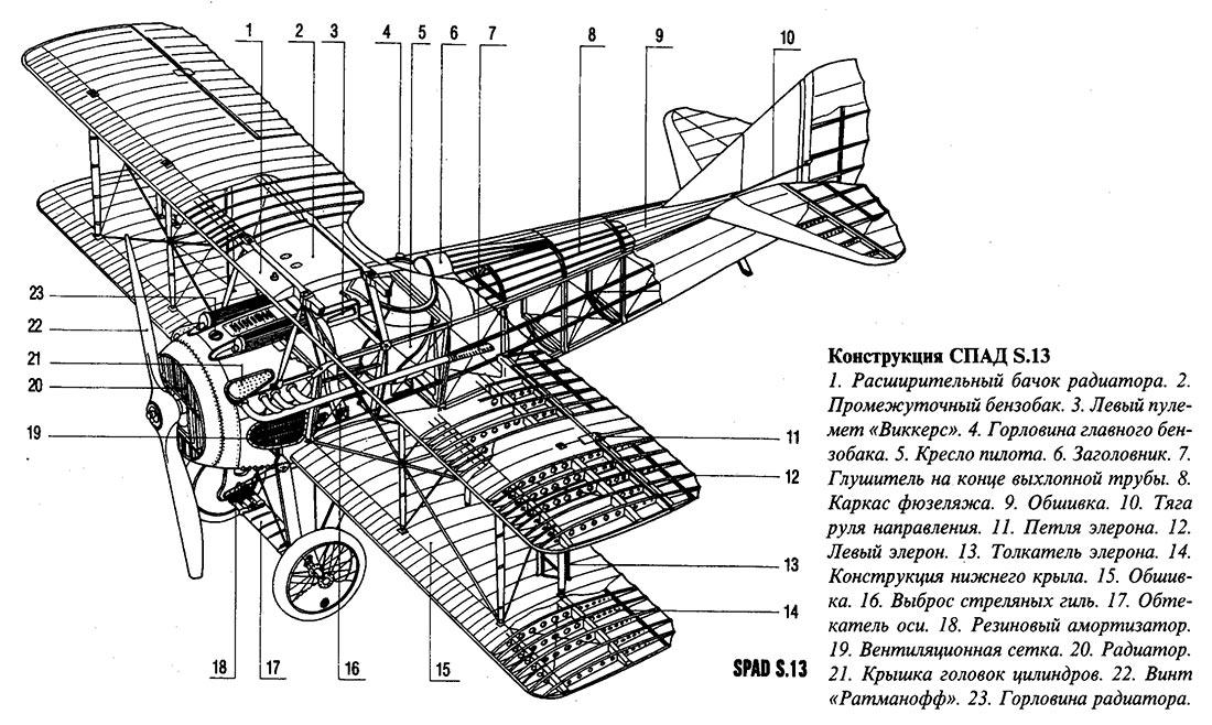 Внутреннее <a href='https://arsenal-info.ru/b/book/3827625138/2' target='_blank'>устройство истребителя</a> SPAD S.13, дальнейшего развития SPAD S.7