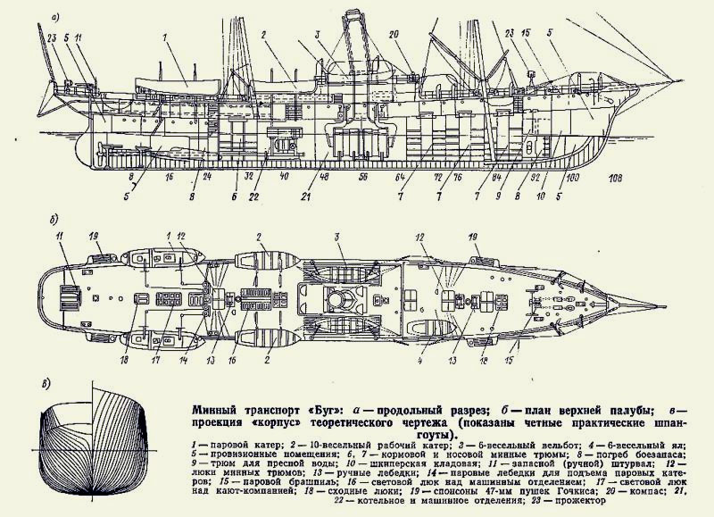 Схема-чертеж минных заградителей типа «Буг»