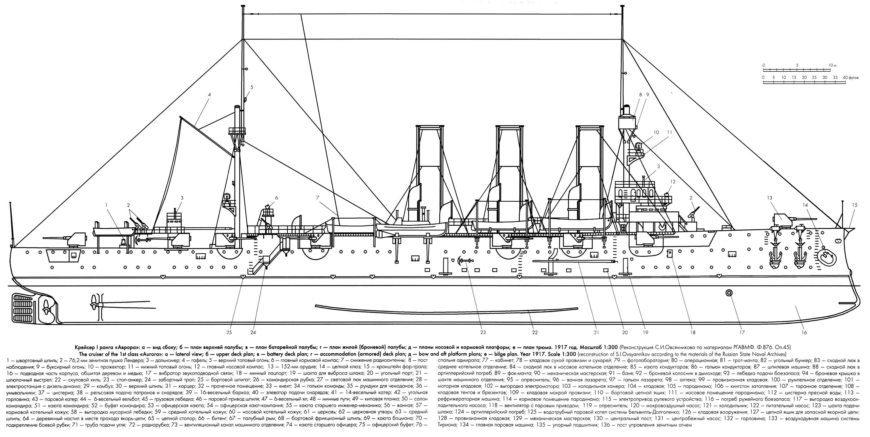 Чертеж крейсера 'Аврора'
