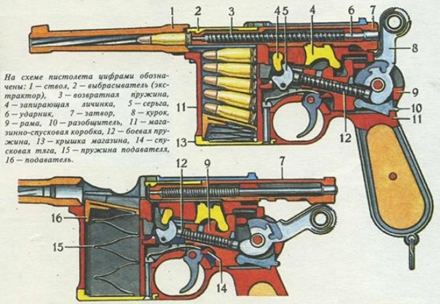 Элементы пистолета Маузер