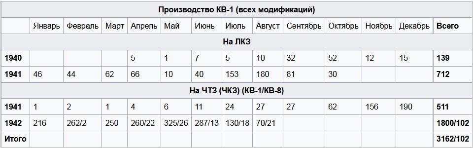 Производство КВ-1