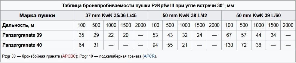 Вооружение танка Т-3