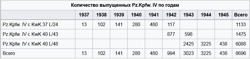 Объёмы производства танка Т-4
