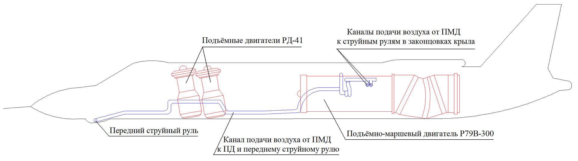 Силовая установка Як-141