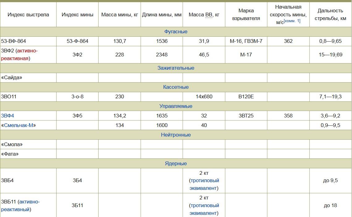 Номенклатура применяемых боеприпасов САУ 2С4