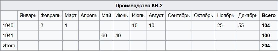 Производство КВ-2