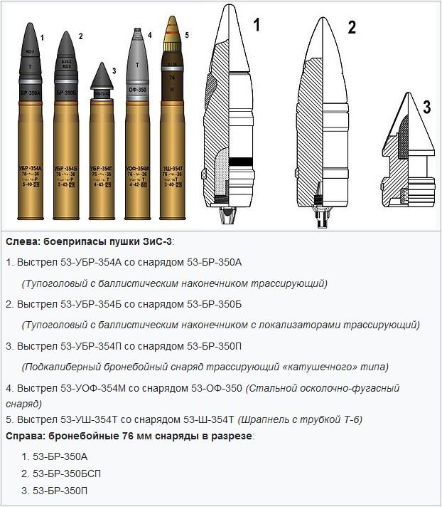 Боеприпасы пушки ЗИС-3