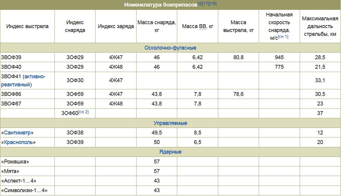 Применяемые выстрелы 2С5 Гиацинт-С