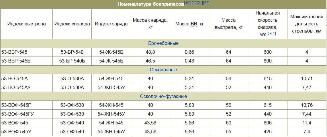 Боеприпасы САУ СУ-152