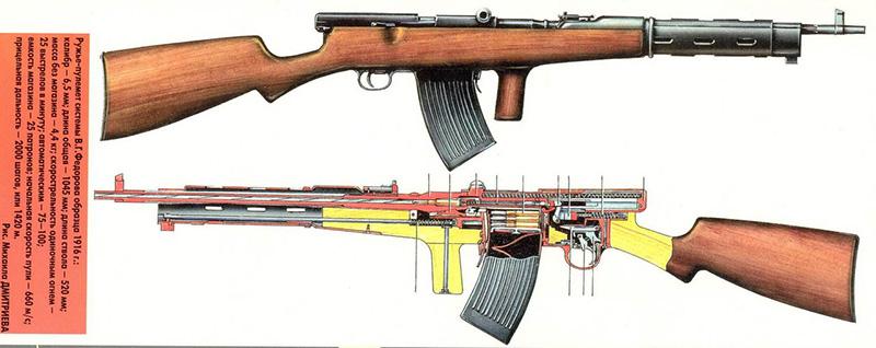 Автомат Фёдорова калибр 6,5-мм