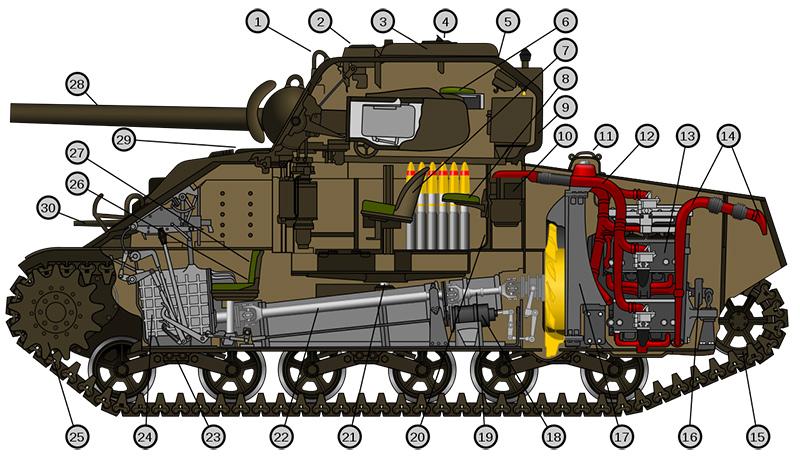 Схема внутренней компоновки танка M4A4