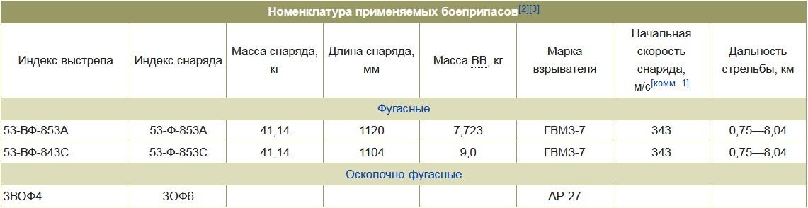 Боеприпасы миномета М-160