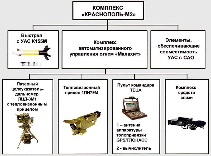 Управляемый снаряд Краснополь