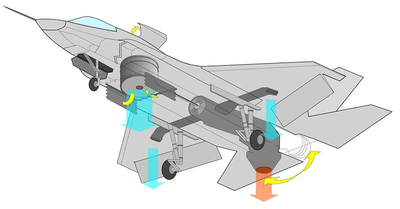 Принципиальная схема двигательной установки вертикального взлета F-35B