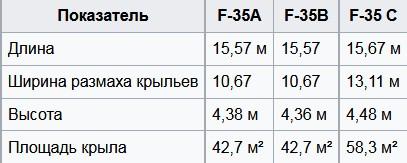 Габариты F-35