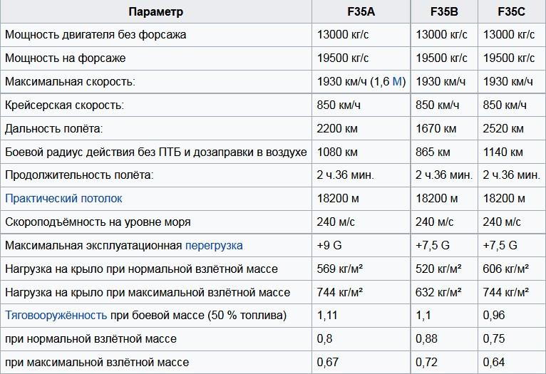 Летные данные F-35