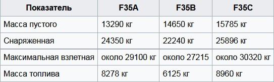 Вес F-35