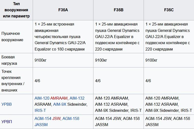 Вооружение F-35