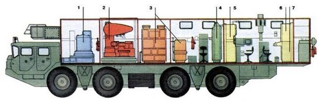 Компоновочная схема центрального поста артиллерийского комплекса А-222 «Берег»