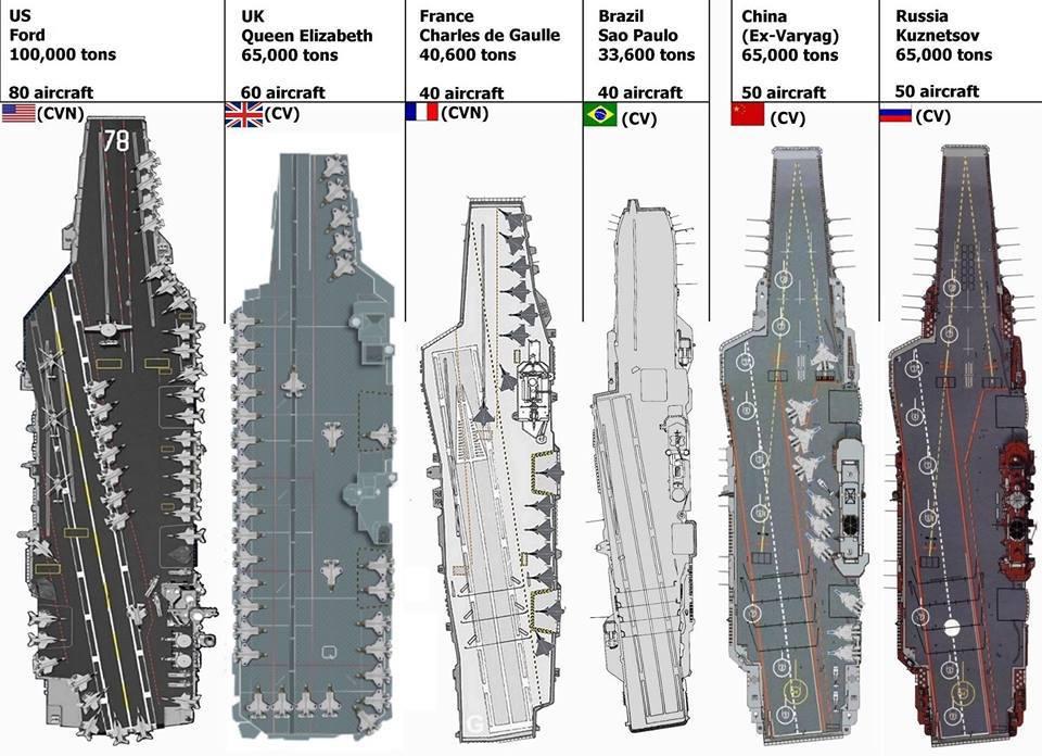 Сравнение размеров авианосцев, слева направо: Gerald R. Ford, США; Queen Elizabeth, Великобритания; Charles de Gaulle, Франция; Sao Paulo, Бразилия; «Ляонин», Китай; «Адмирал Кузнецов», Россия