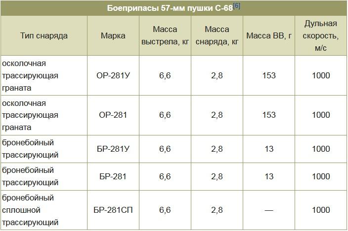 Боеприпасы 57-мм пушки С-68