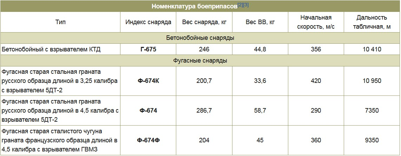 Боеприпасы мортиры Бр-5