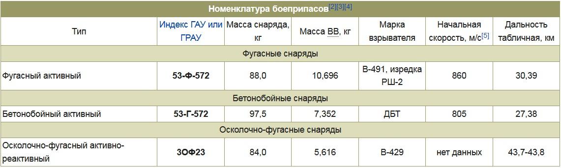 Боеприпасы пушки С-23