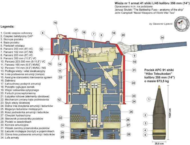 Разрез башенной установки ГК №1