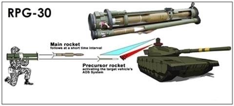 Принцип действия работы РПГ-30