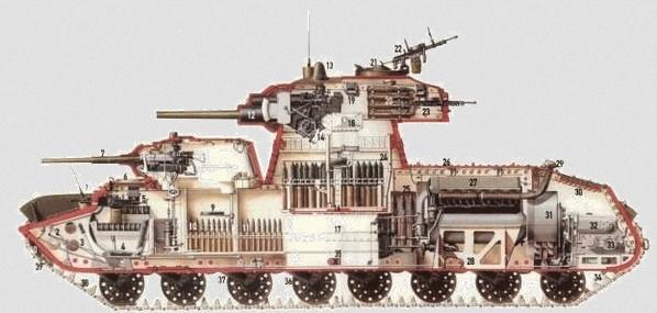 Внутреннее устройство тяжёлого танка СМК