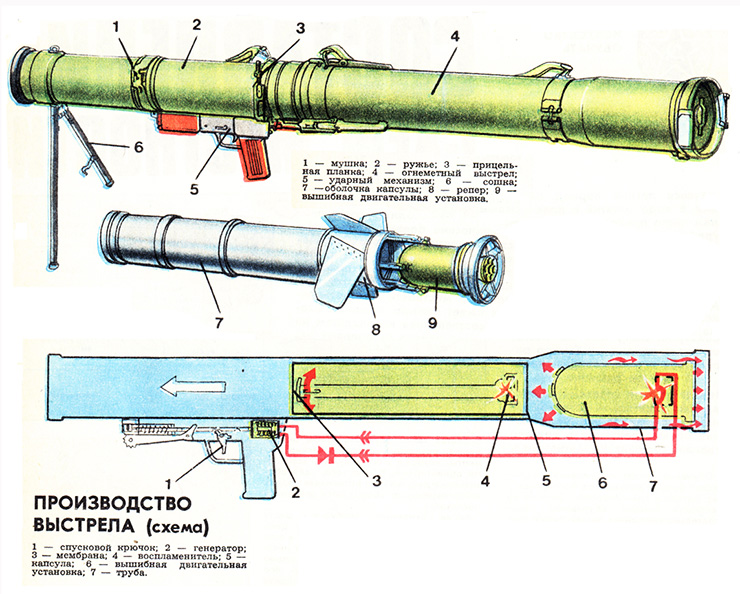 RUS RPO 071