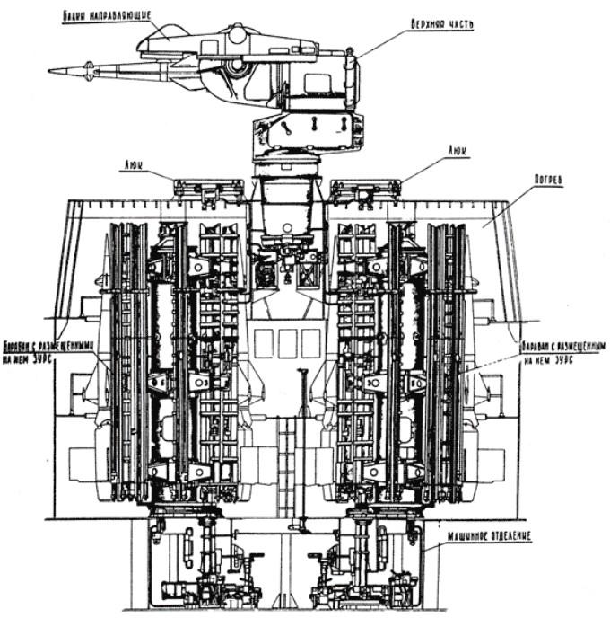 Проекции ПУ ЗИФ-101 ЗРК М-1 «Волна»