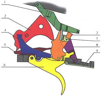 1. Односпусковой механизм ружья ИЖ-39Е (ИЖ-27-1С): 1-шептало, 2-курок, 3-тяга спускового крючка, 4-перехватыватель, 5-поводок, 6-спусковой крючок, 7-переводчик, 8-инерционный разобщитель, 9-пружина спускового крючка.