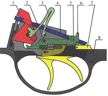 2. Механизм ружья ИЖ-41: 1-курок, 2-ось шептала, 3-пружина боевая, 4-перехватыватель, 5-штифт левого шептала, 6-шептало, 7-спусковой крючок, 8-основание УСМ.
