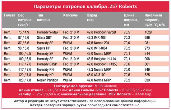 параметры патронов калибра .257 Roberts