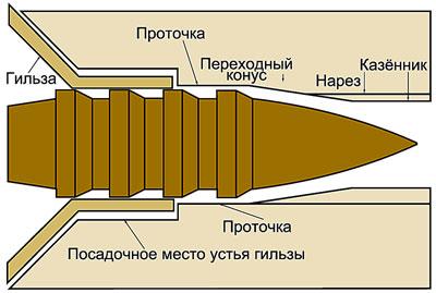 Пуля ВРВ в патроннике. Так выглядит идеальная позиция, когда пуля занимает положение по центру.