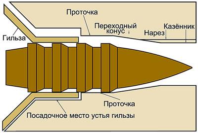 Пуля ВРВ в патроннике. В реальных условиях пуля редко размещена по центру.