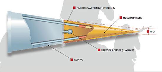 Пуля blam в разрезе. Пуля BLAM может послужить наконечником для различных управляемых снарядов. В более крупном масштабе ее принцип применим даже к ПТУР.