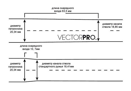 Сверловка back bore vector pro уменьшает отдачу и улучшает равномерность дробовой осыпи