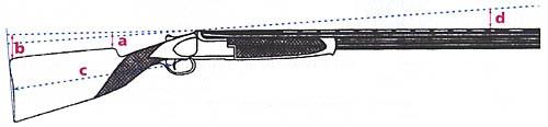 Рис. 2: a, b - погиб приклада; с - длина приклада; d - питч