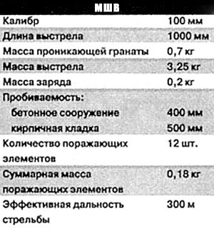 Данные гранаты МШВ