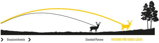 Более прямая траектория патронов RWS Short Rifle увеличивает дальность выстрела