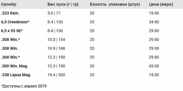 характеристики боеприпасов