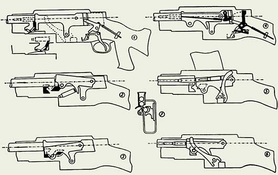 Устройство ружья-пулемета Мадсена