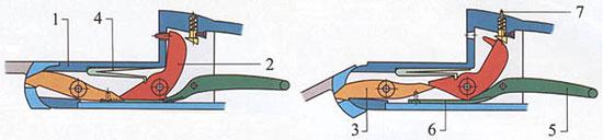 Схема работы механизма коробчатого замка с нижним шепталом: 1 - колодка; 2 - курок; 3 - взводитель курка; 4 - боевая пружина; 5 - шептало; 6 - <a href='https://arsenal-info.ru/b/book/707025021/8' target='_self'>пружина шептала</a>; 7 - указатель взведения курка