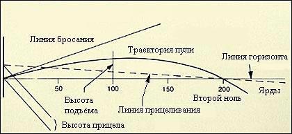 Чтобы понять, как летит винтовочная пуля, университетский диплом по математике или физике не требуется. На этой утрированной иллюстрации видно, что пуля, всегда отклоняясь только вниз от направления выстрела, пересекает линию прицеливания в двух точках. Вторая из этих точек находится именно на том расстоянии, на которое пристреляна винтовка.