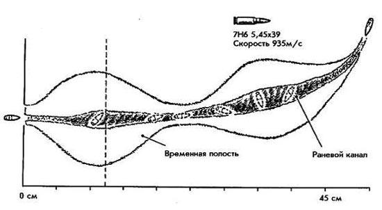 Пуля к боеприпасу 5,45х39 мм 7Н6