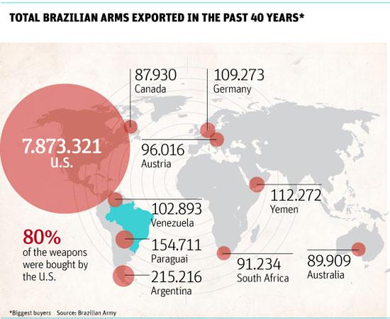 США - основной покупатель оружия у Бразилии