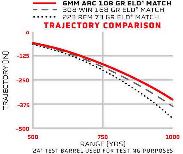 Сравнение траекторий пуль патронов 6mm ARC, .223Rem. и.308Win.